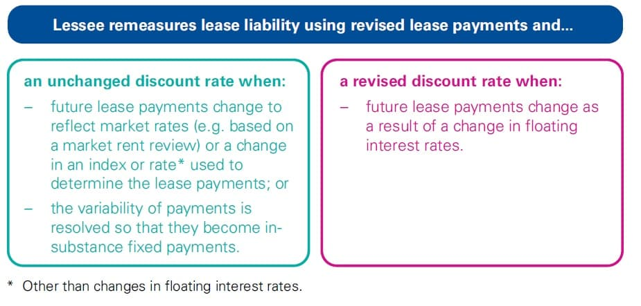 IFRS 16 Variable lease payments