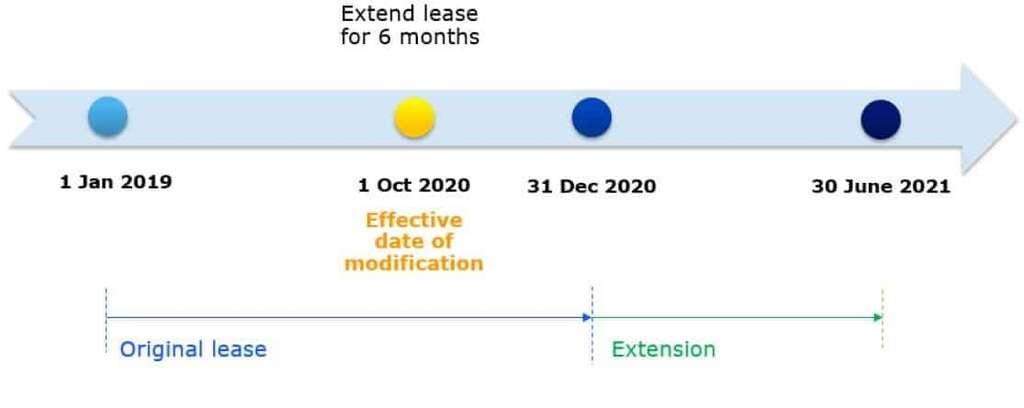 Modification no short term lease no