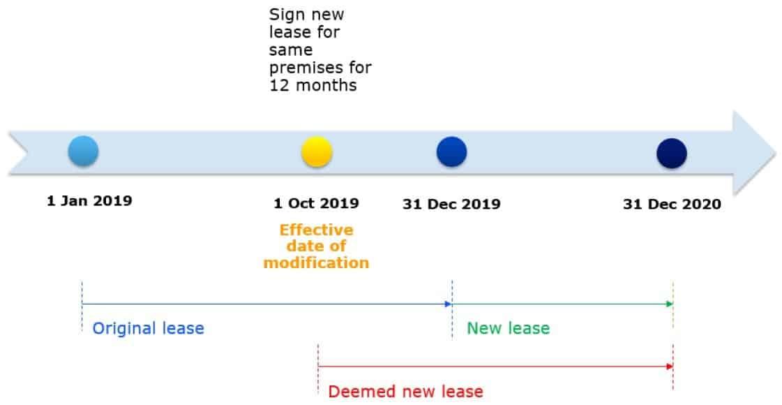 Modification no short term lease