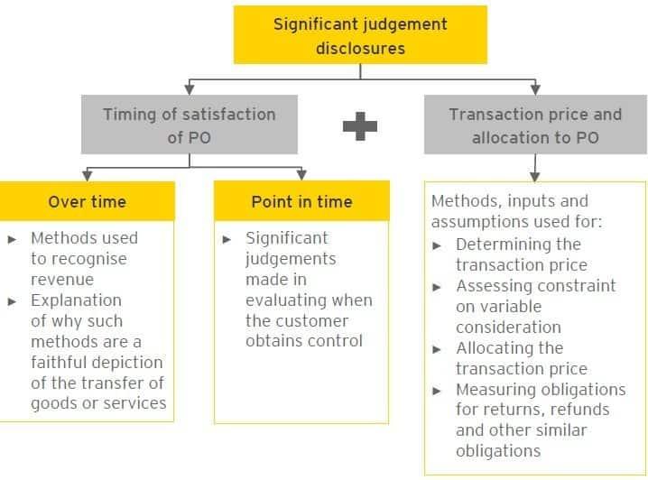 Significant judgement disclosures