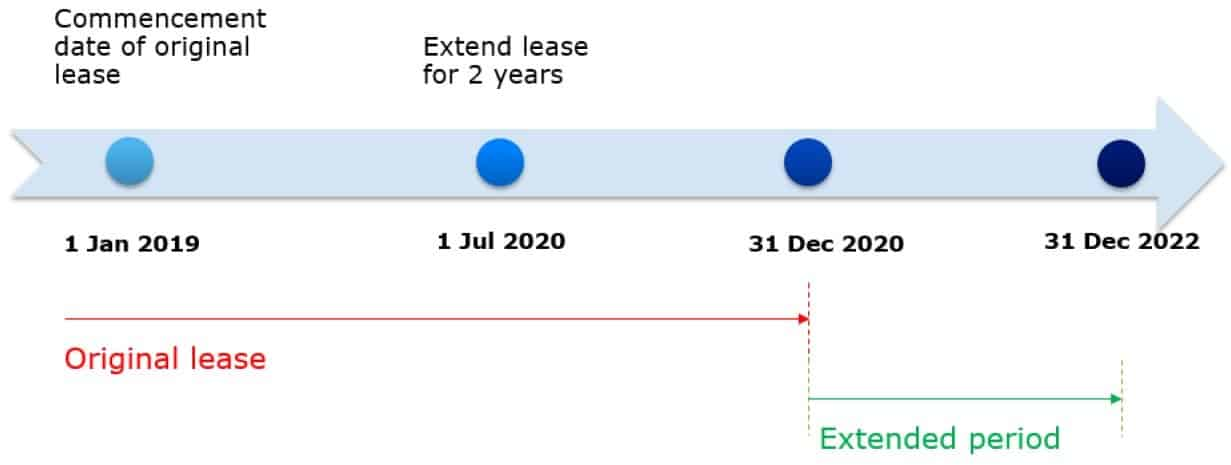 Lease modifications extending the lease term