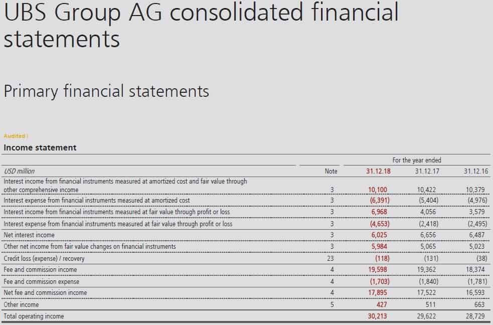 IFRS 15 Presentation in main statements