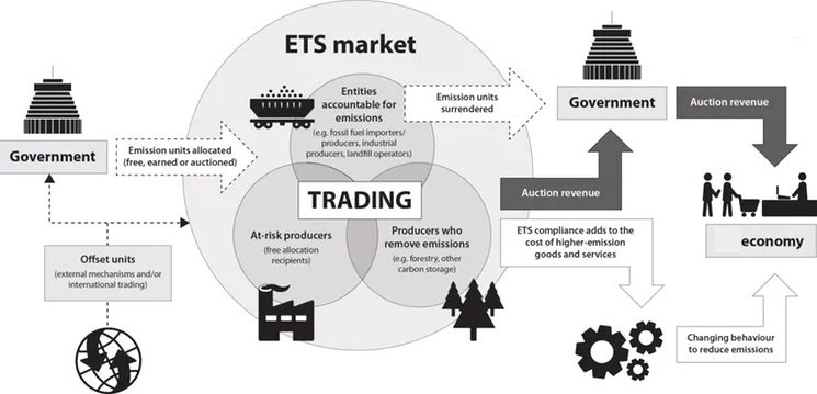 ETS Market