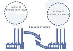 Accounting for emissions trading schemes