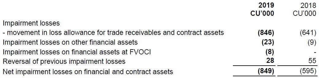 IFRS 7 Credit risk disclosures