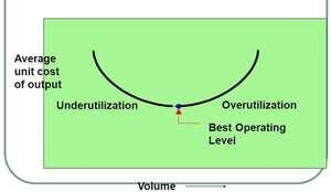 Best operating level