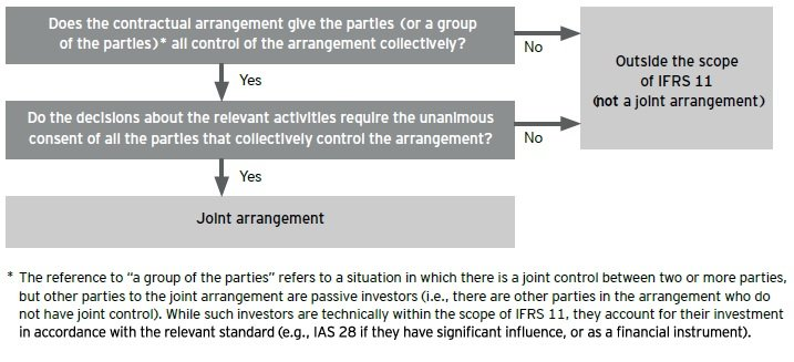 Decision tree idenfify a joint arrangement