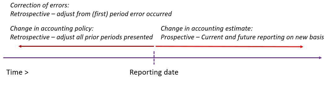 Retrospective or prospective application