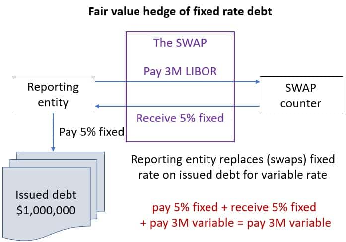 Fair value hedge of fixed rate complete