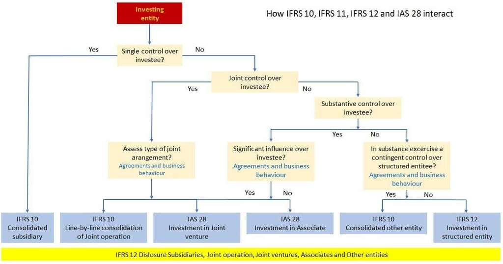 Completely understand 1 consolidated and 2 separate financial statements