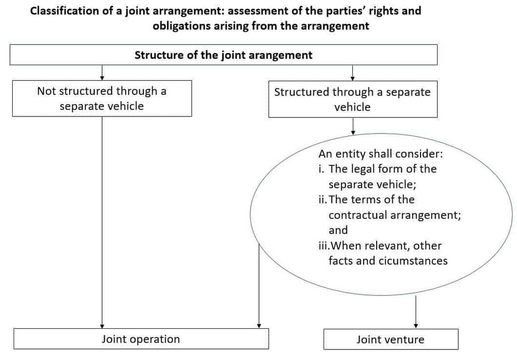 IFRS 11 Classification of a joint arrangement Joint operation or joint venture