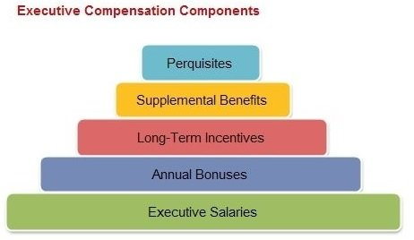 IFRS 3 Executive Compensation in Acquisitions