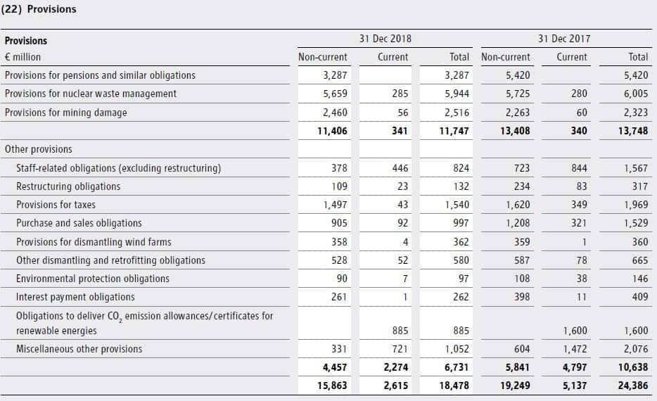 Environmental provision under IAS 37