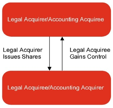IFRS 3 Reverse acquisitions How to