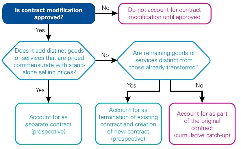 Accounting for a contract modification