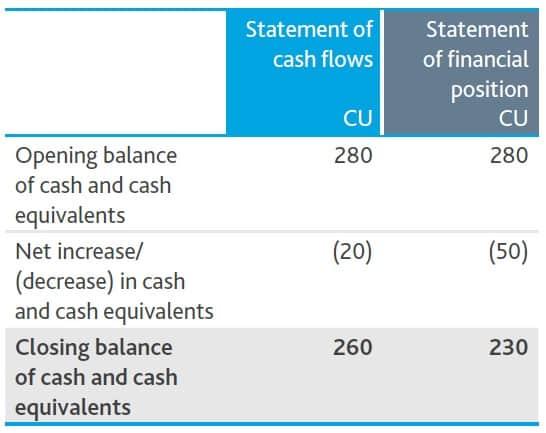 CAsh financial position