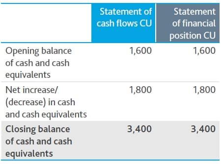 CAsh flow financial