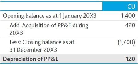 Depreciation PPE