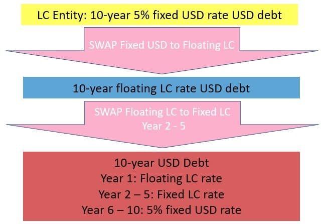 IFRS 7 Interest rate risk disclosure example