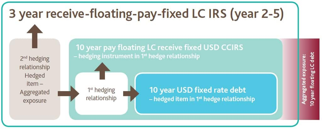 SWAP USD LC Interest fixed USD floating LC fixed LC