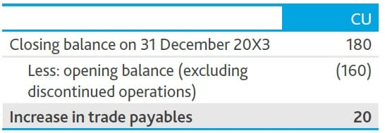 Trade payables