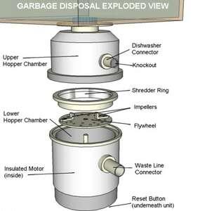 Disposals