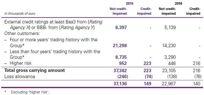 Exposure credit risk