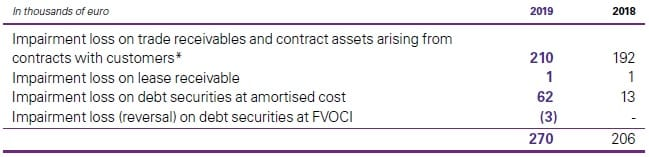 Impairment financial and contract assets
