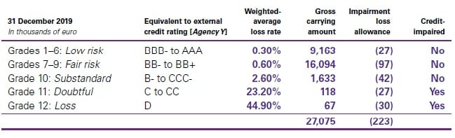 exposure to credit risk and ECLs