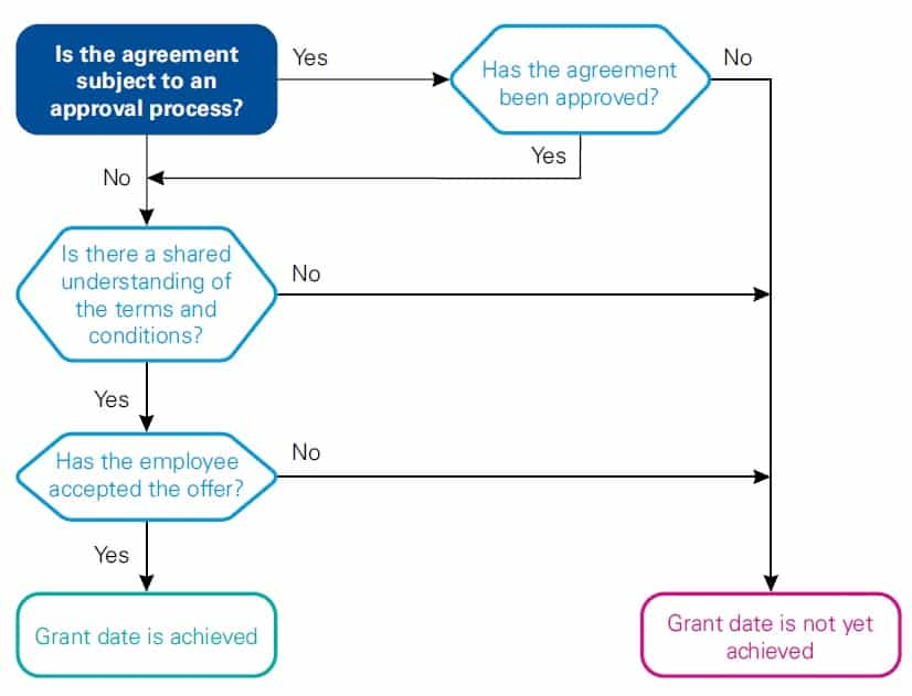 IFRS 2 How to easily determine the grant date