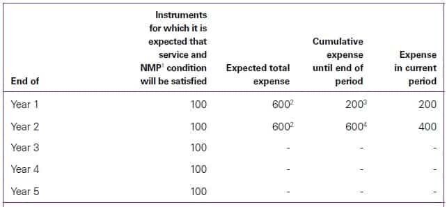 Non market performance condition
