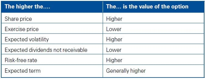 The higher of table