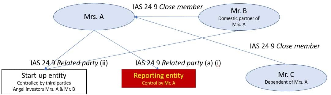 IAS 24 Related parties by definition