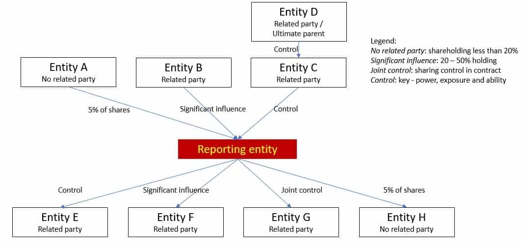 Disclosures related parties