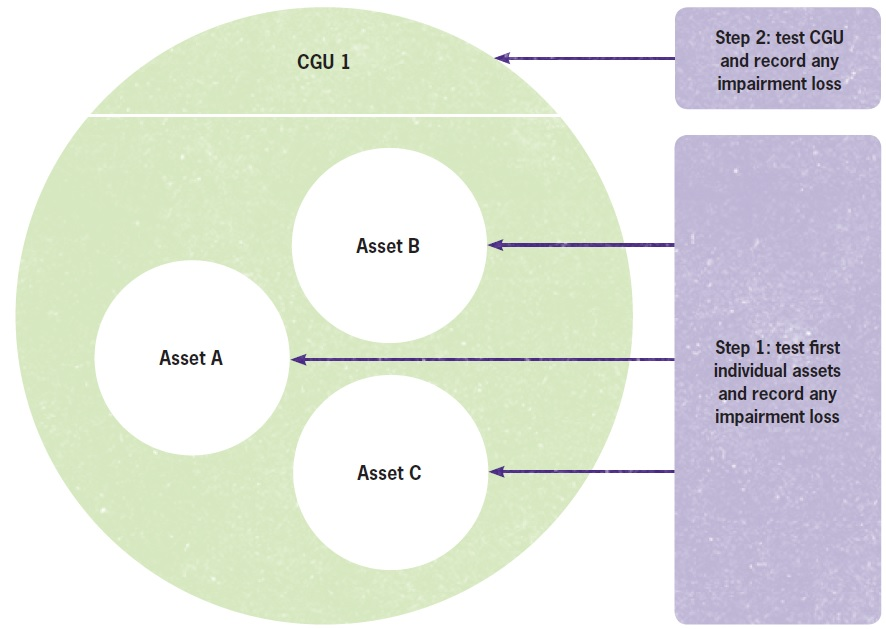 Order of testing for assets and CGUs