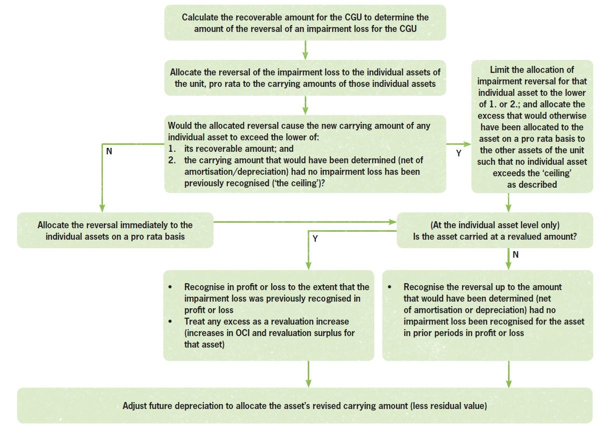 Reversing impairment losses for cash generating units