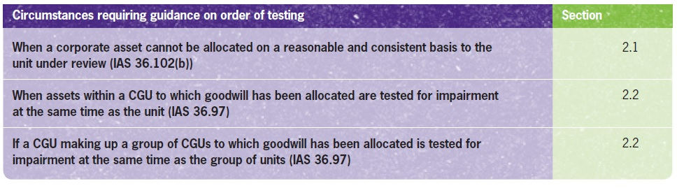The order of impairment testing