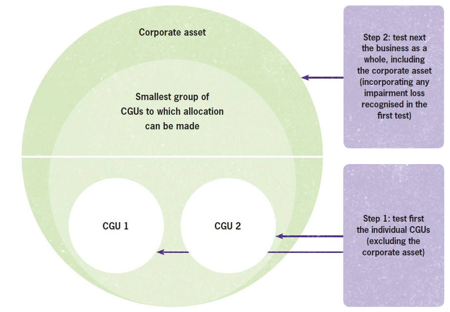 cORPORATE ASSETS GOODWILL IMPAIRMENTS