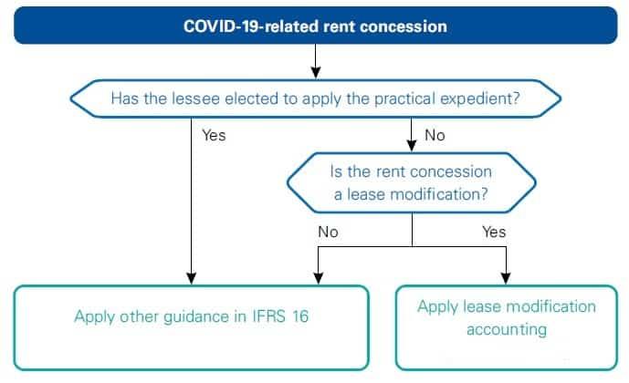 IFRS 16 amendments Corona Rent concessions