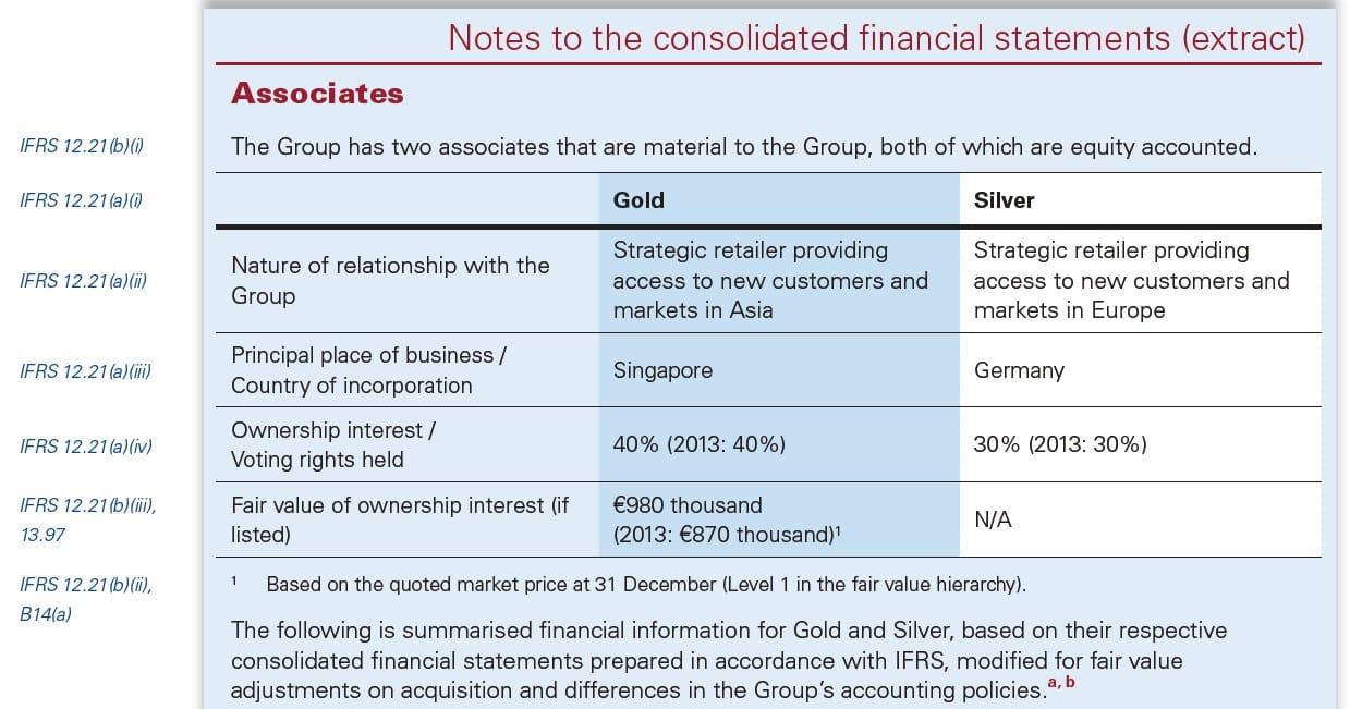 IFRS 12 Disclosure Associates