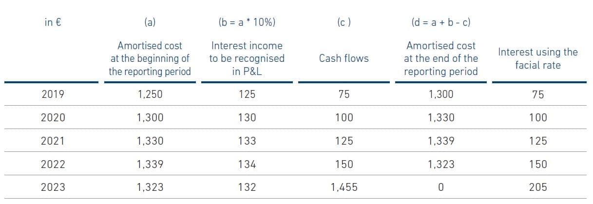 Example Amortised cost and EIR calculations,Amortised cost and Effective interest rate,How is amortised costs calculated?,What is Amortised costs using the effective interest method,The effective interest method in examples