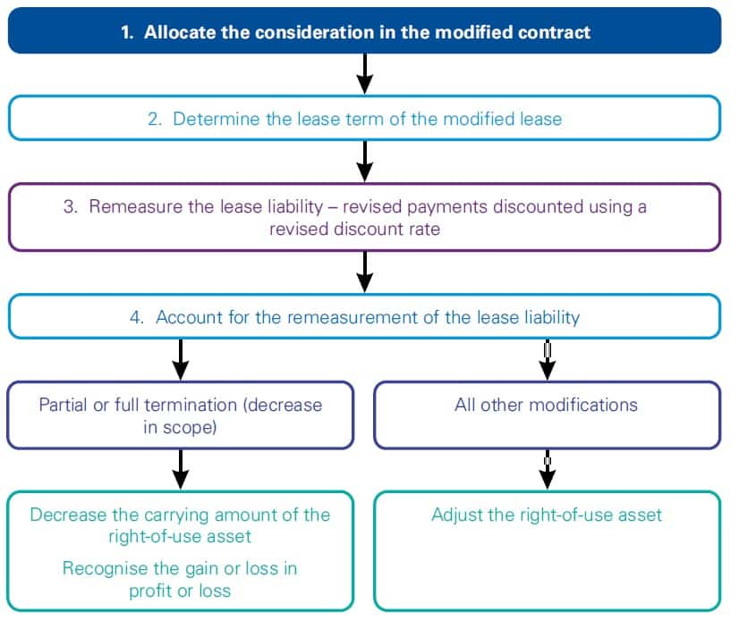 Best guide IFRS 16 Lessee modifications,accounting for lease modifications by a lessee,IFRS 16 Lessee contract updates,IFRS 16 Lessee contract modifications,IFRS 16 Changes to Lessee contracts