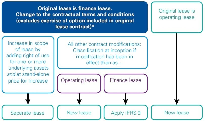 Best guide IFRS 16 Lessor modifications