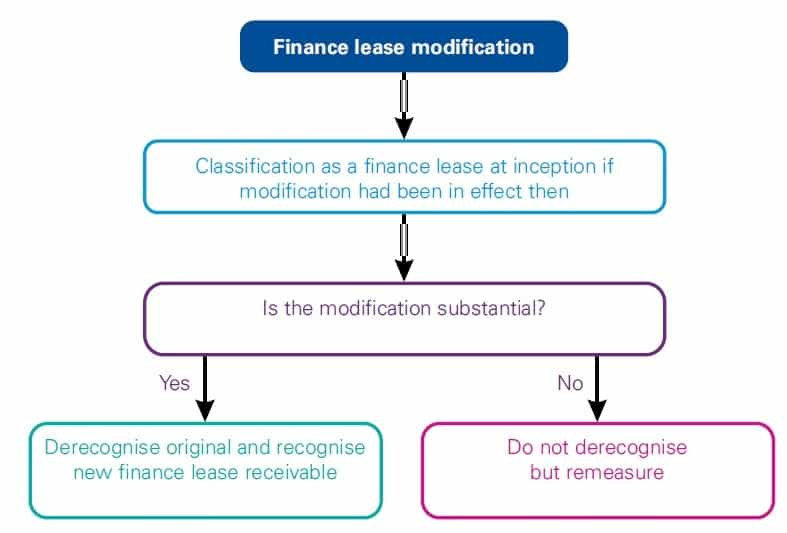 Best guide IFRS 16 Lessor modifications 1