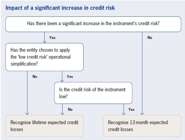 IFRS 9 Impairment requirements