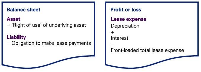 IFRS 16 Balance sheet Profit or loss
