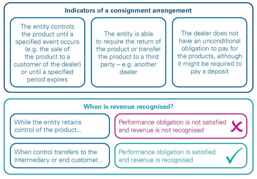 Consignment arrangements