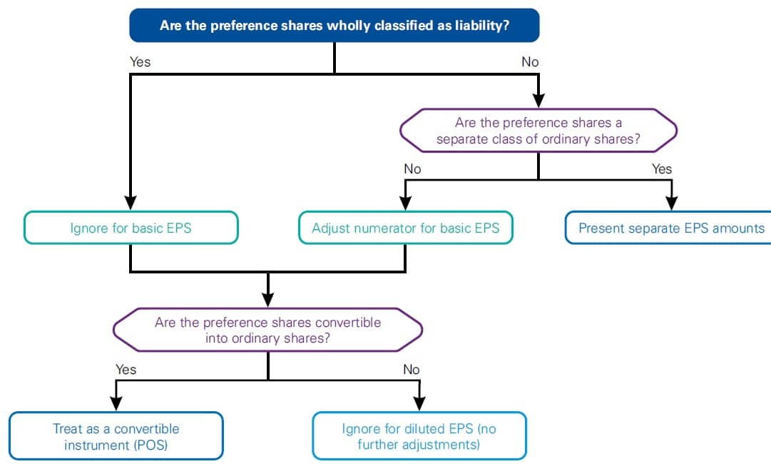 Preference shares in EPS Calculations