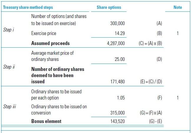 EPS Calculation