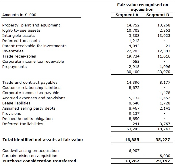 fair values of identifiable assets and liabilities